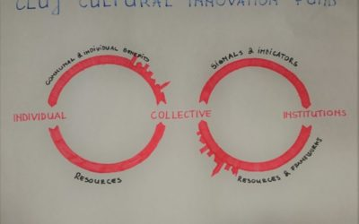 Cultural Innovation Fund – developed at Innovation Dialogue